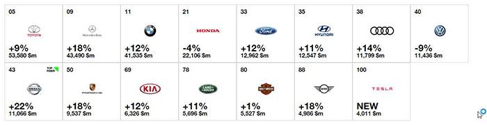 secteur-automobile-domine-classement-marques3
